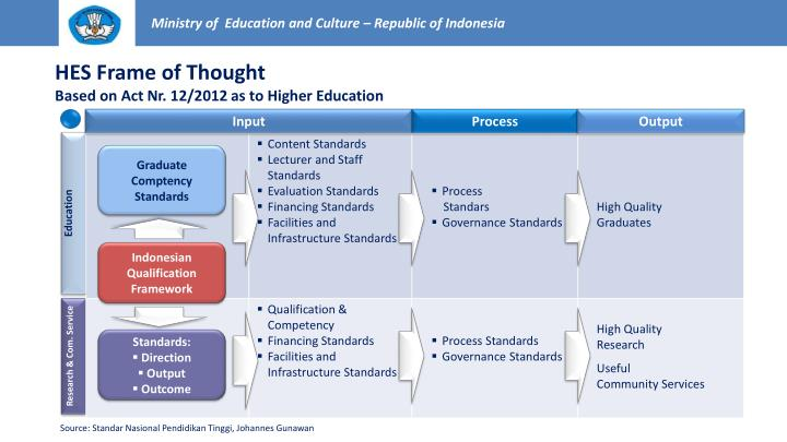 Ministry of  Education and Culture – Republic of Indonesia