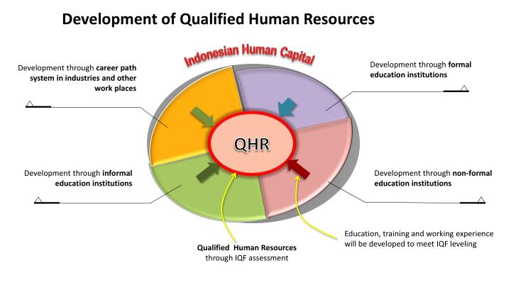 Development of Qualified Human Resources