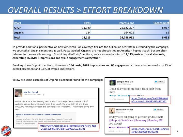 OVERALL RESULTS > EFFORT BREAKDOWN