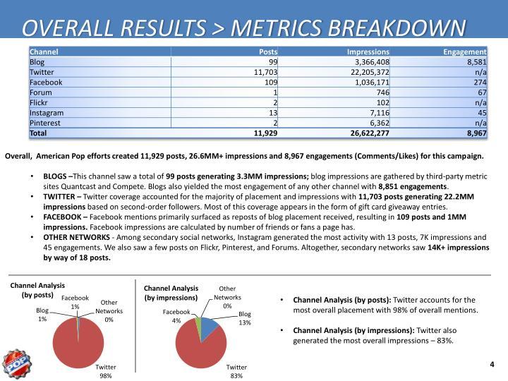 OVERALL RESULTS > METRICS BREAKDOWN