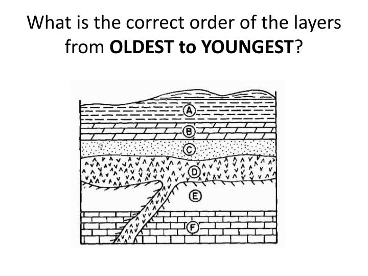 What is the correct order of the layers from