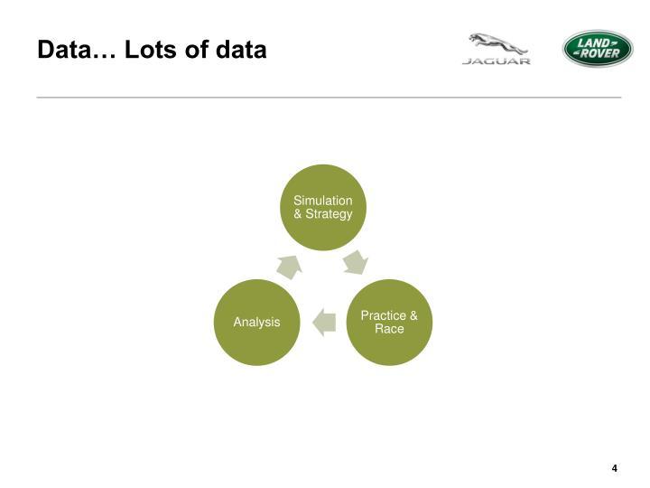 Data… Lots of data