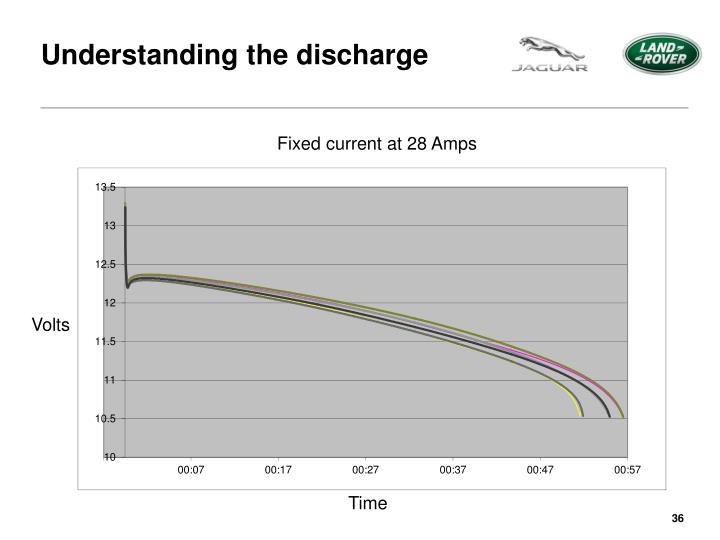 Understanding the discharge
