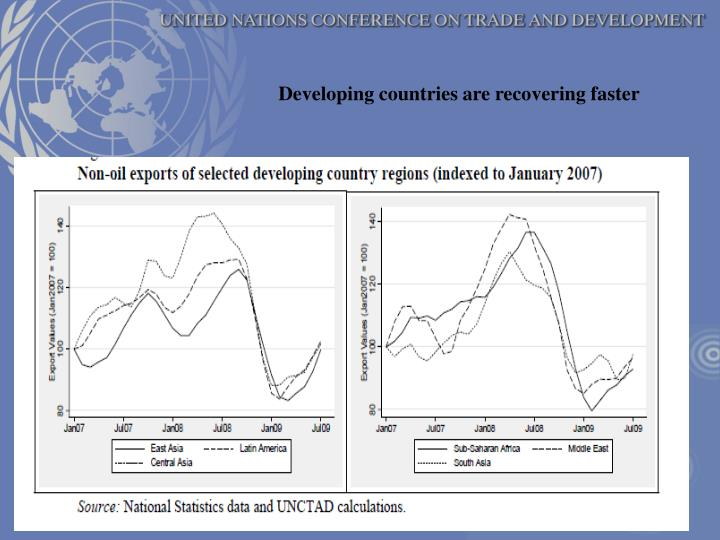 Developing countries are recovering faster