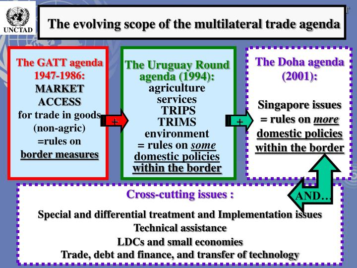 The evolving scope of the multilateral trade agenda