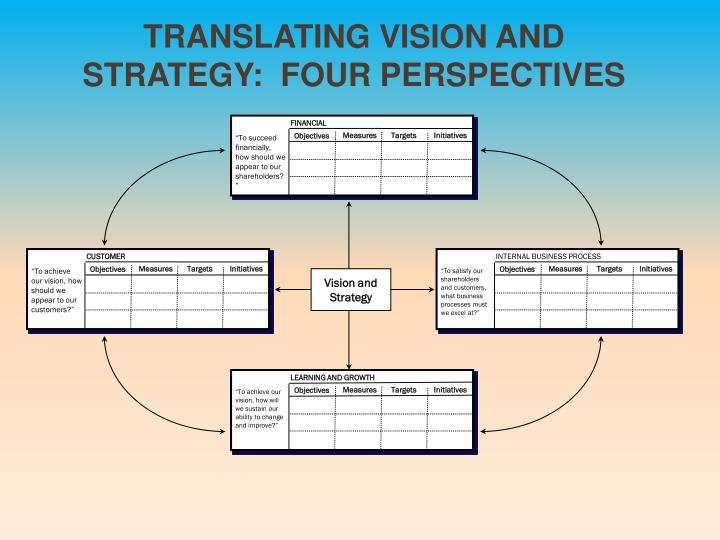 Translating Vision and Strategy:  Four Perspectives