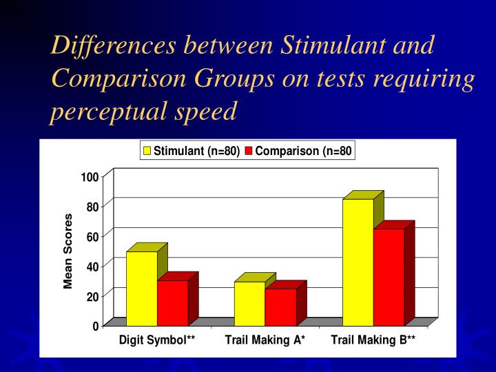 Differences between Stimulant and Comparison Groups on tests requiring perceptual speed