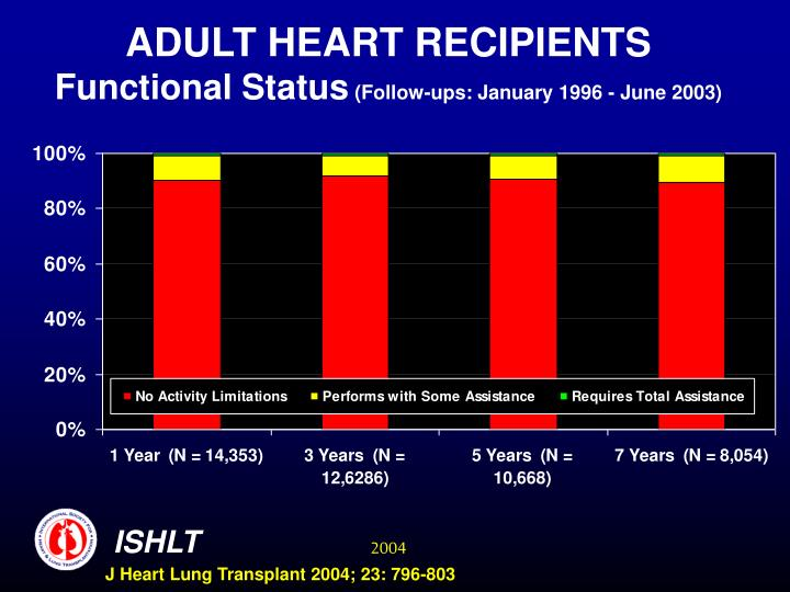 ADULT HEART RECIPIENTS