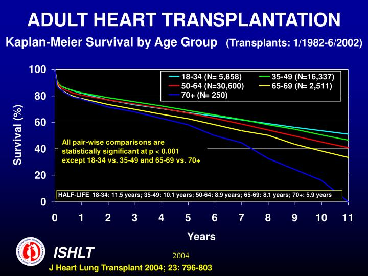 ADULT HEART TRANSPLANTATION