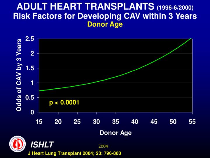 ADULT HEART TRANSPLANTS