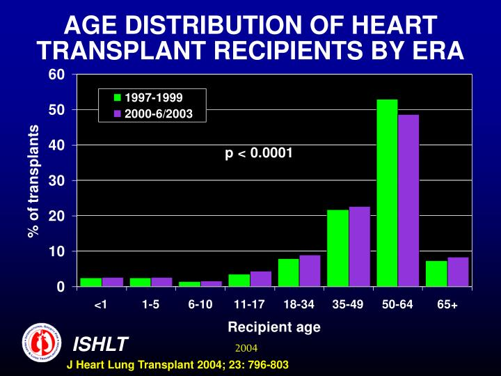 AGE DISTRIBUTION OF HEART TRANSPLANT RECIPIENTS BY ERA