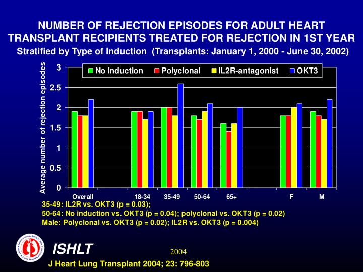NUMBER OF REJECTION EPISODES FOR ADULT HEART TRANSPLANT RECIPIENTS TREATED FOR REJECTION IN 1ST YEAR
