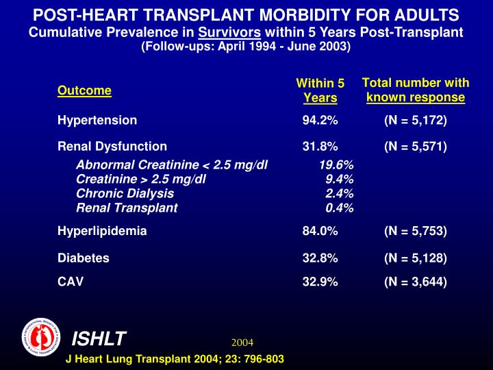 POST-HEART TRANSPLANT MORBIDITY FOR ADULTS