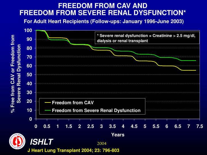 FREEDOM FROM CAV AND