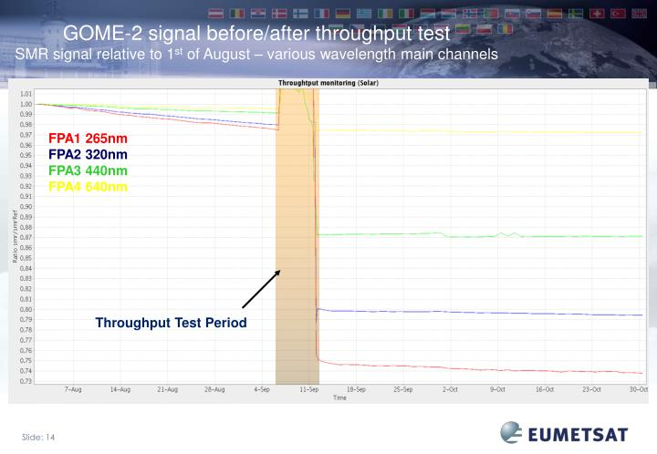GOME-2 signal before/after throughput test