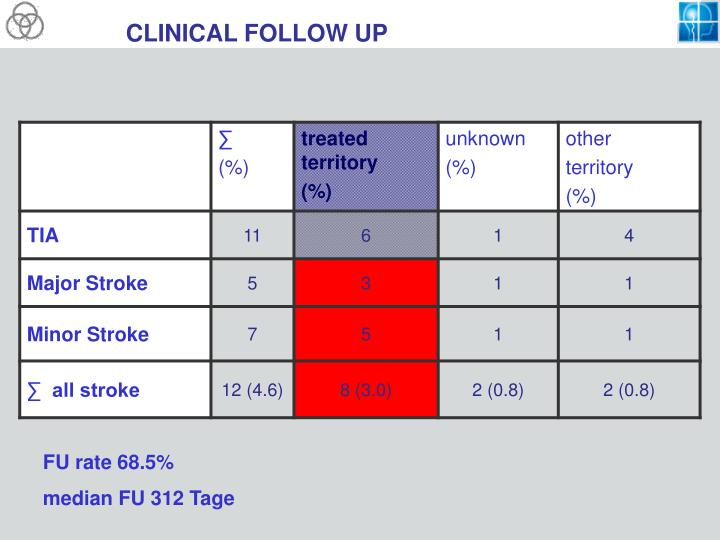 CLINICAL FOLLOW UP