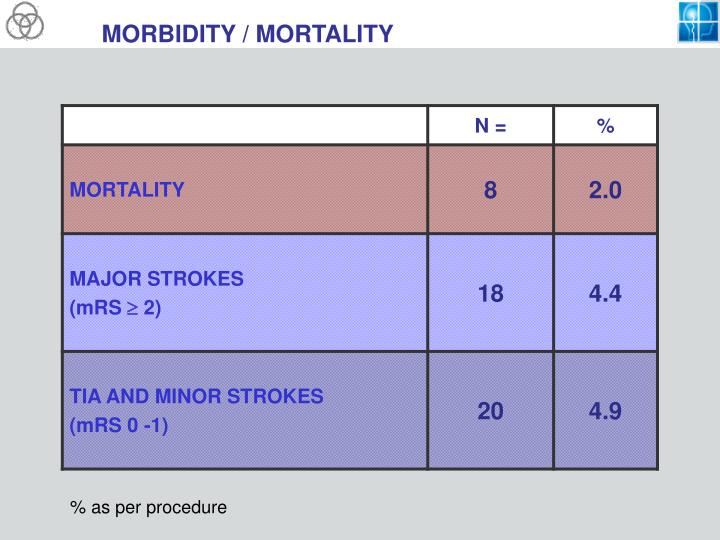 MORBIDITY / MORTALITY