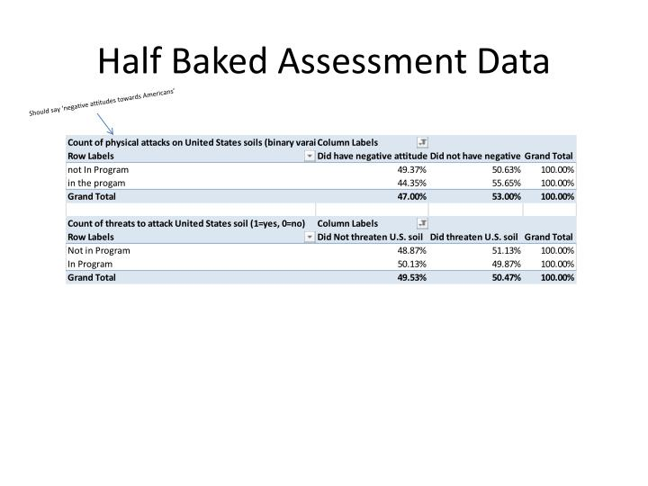 Half Baked Assessment Data