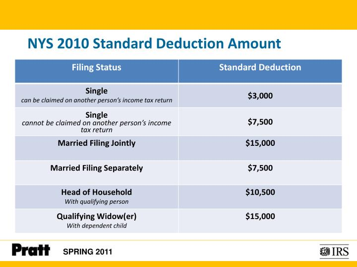 NYS 2010 Standard Deduction Amount