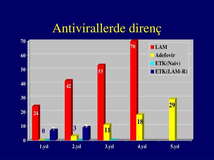 Antivirallerde direnç