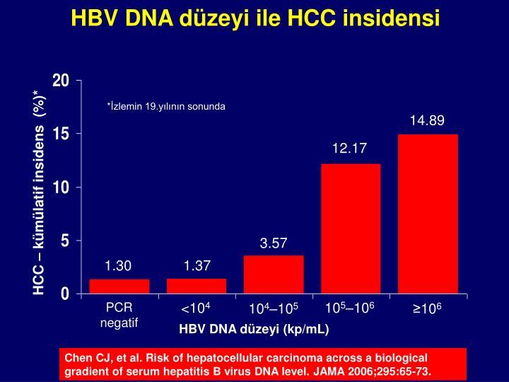 HBV DNA düzeyi ile HCC insidensi