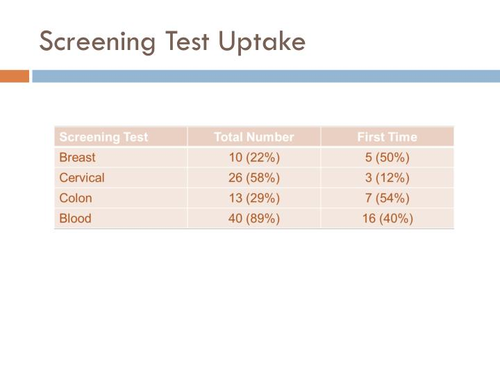 Screening Test Uptake