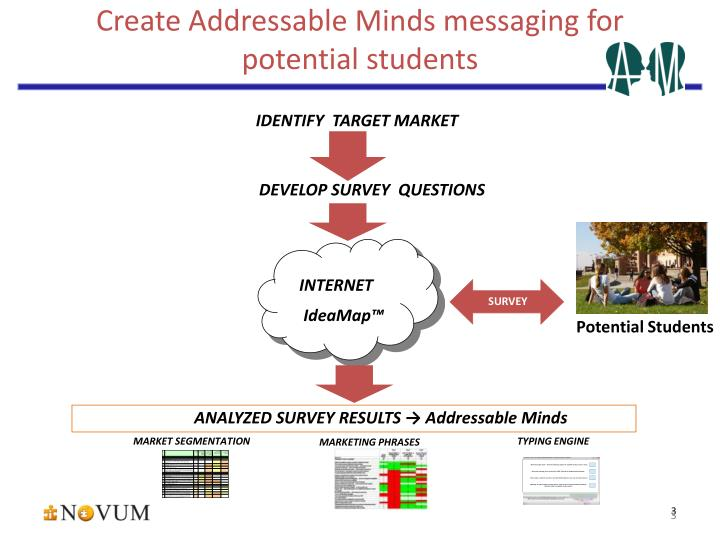 Create addressable minds messaging for potential students