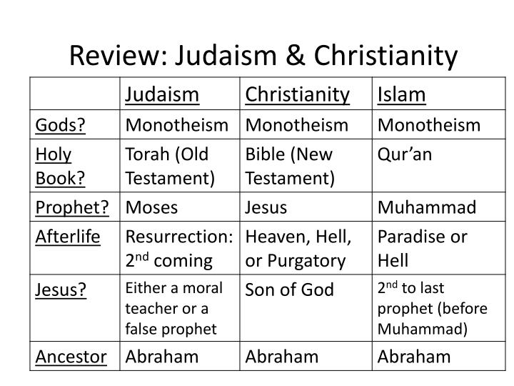 describe the relationship between christianity and judaism