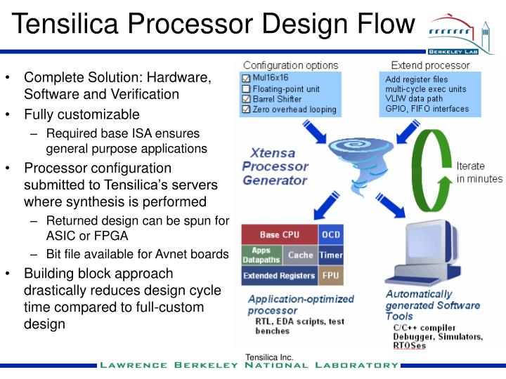 Tensilica Processor Design Flow