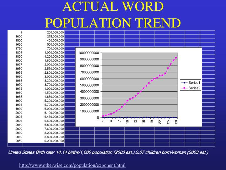 ACTUAL WORD POPULATION TREND