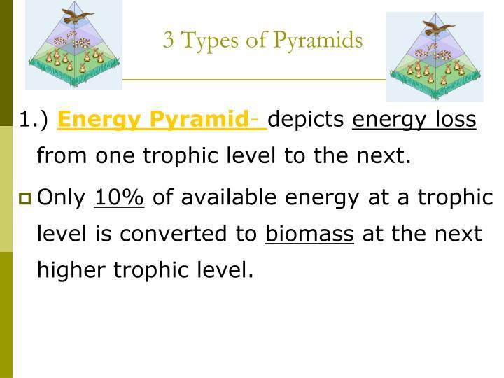 3 Types of Pyramids