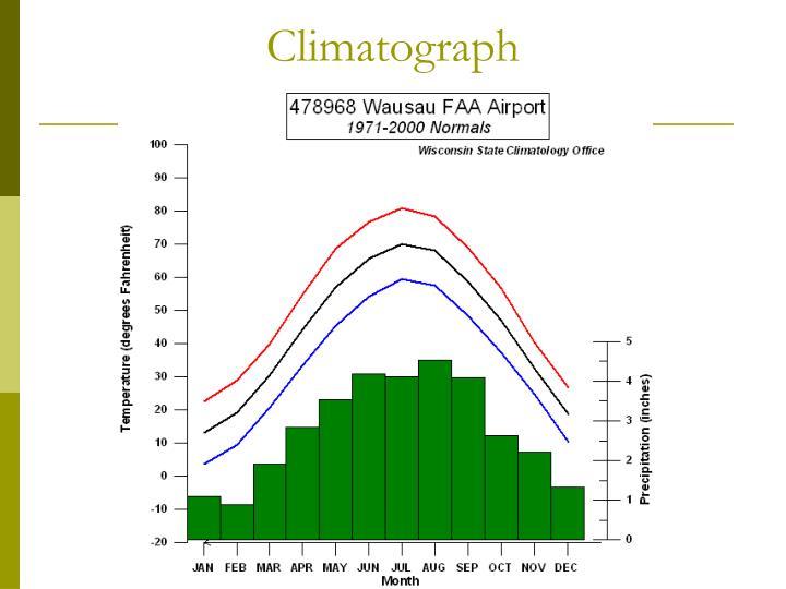 Climatograph