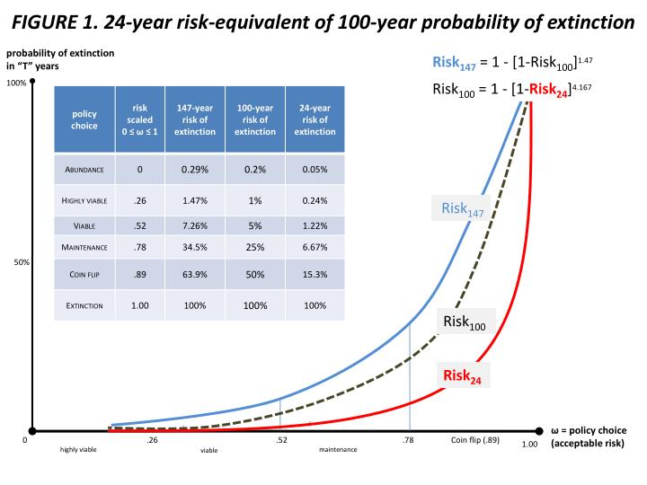 Figure 1 24 year risk equivalent of 100 year probability of extinction