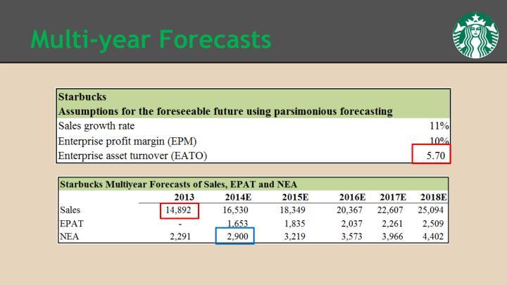 Multi-year Forecasts