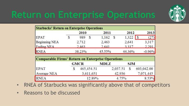 Return on Enterprise Operations