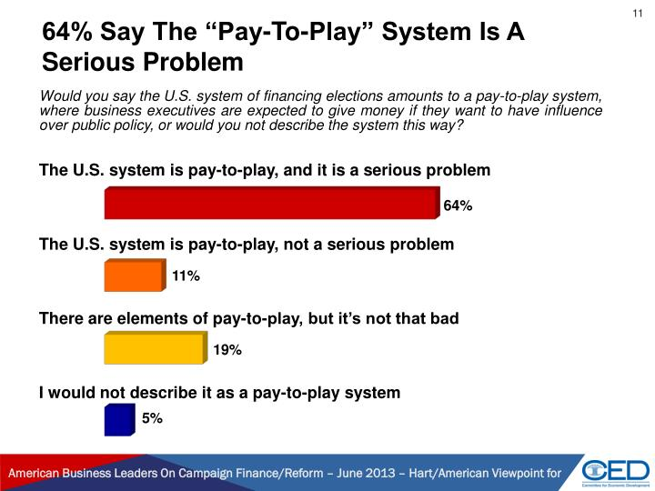 "64% Say The ""Pay-To-Play"" System Is A Serious Problem"