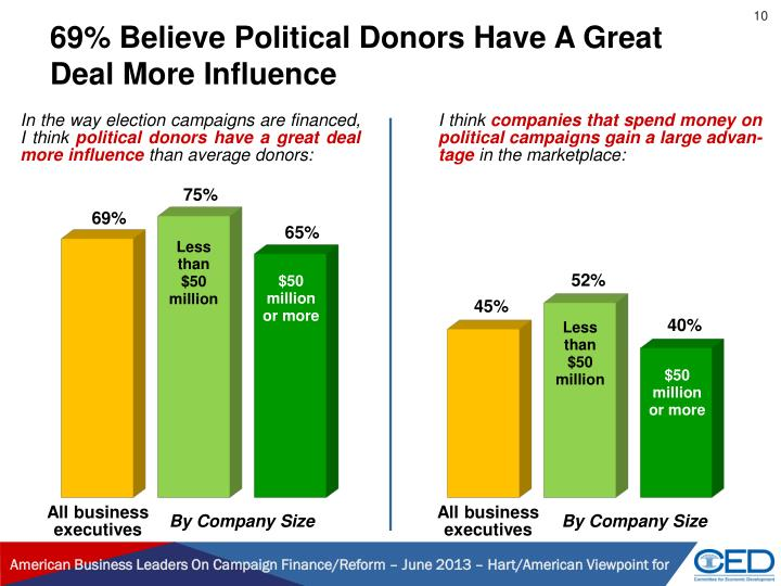 69% Believe Political Donors Have A Great Deal More Influence