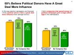 69 believe political donors have a great deal more influence