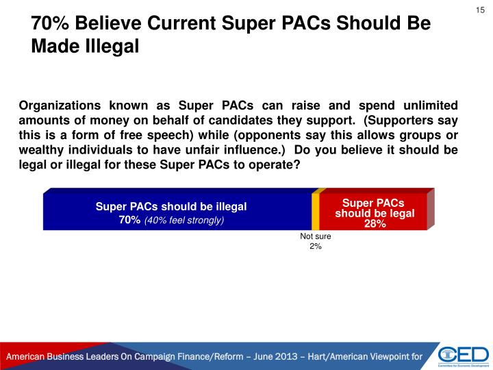 70% Believe Current Super PACs Should Be Made Illegal