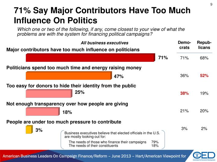 71% Say Major Contributors Have Too