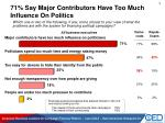 71 say major contributors have too much influence on politics