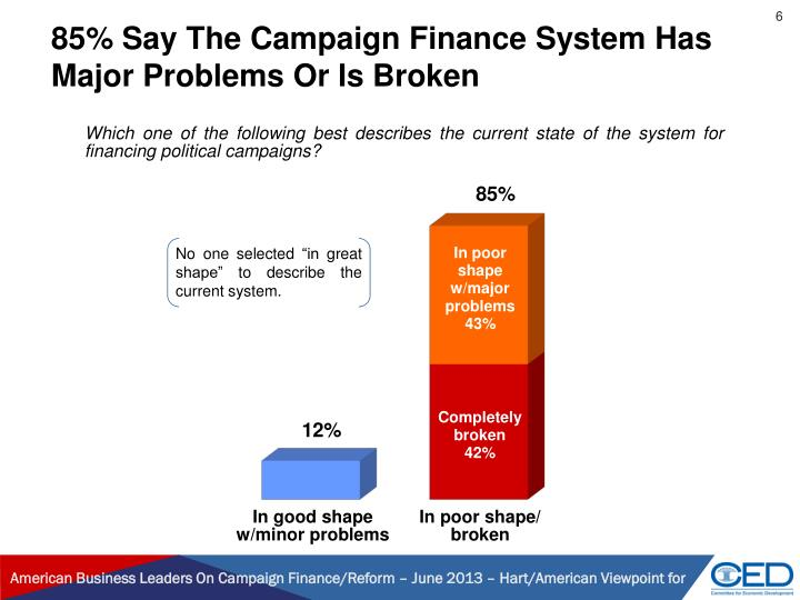 85% Say The Campaign Finance System Has Major Problems Or Is Broken
