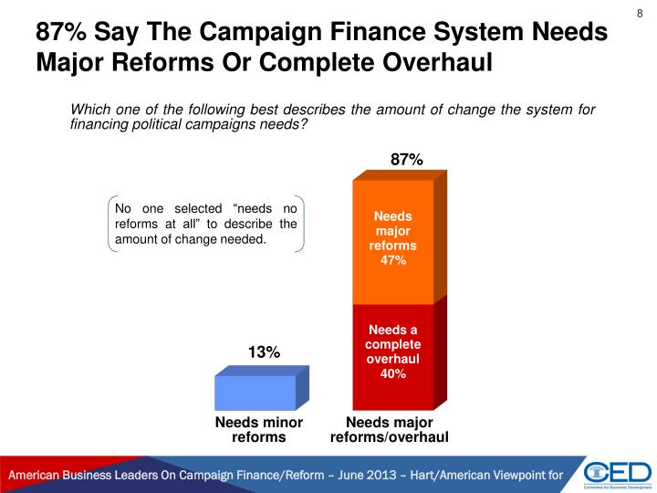 87% Say The Campaign Finance System Needs Major Reforms Or Complete Overhaul
