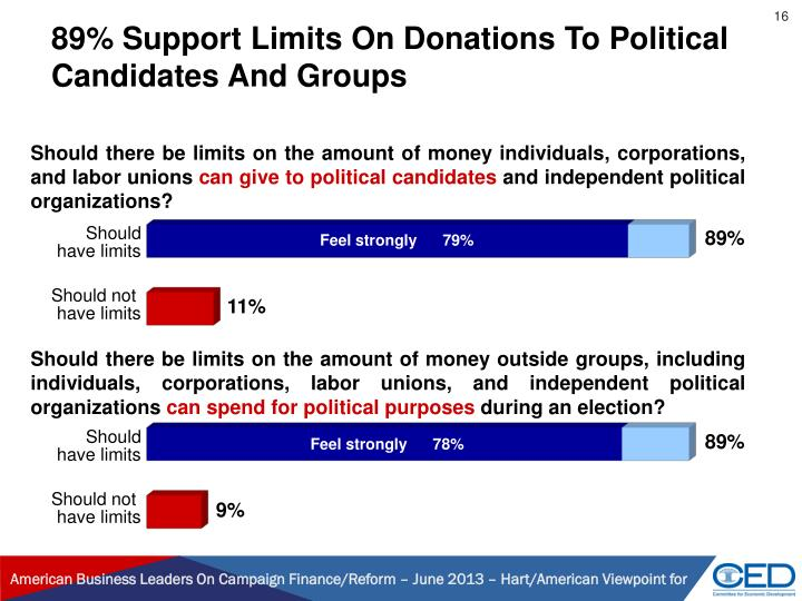89% Support Limits