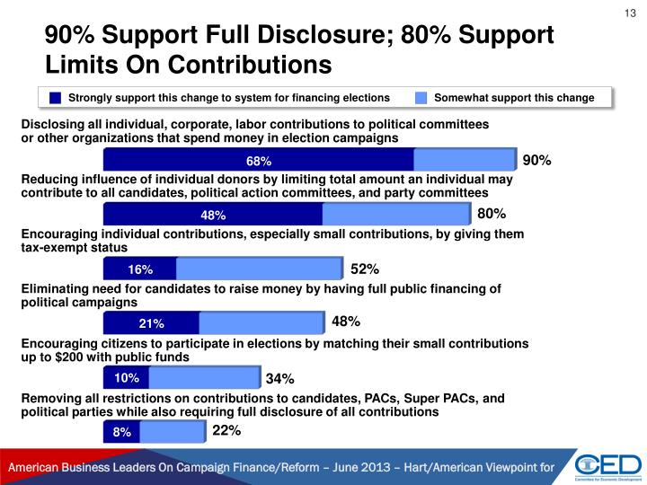 90% Support Full Disclosure; 80% Support Limits On Contributions