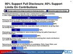 90 support full disclosure 80 support limits on contributions
