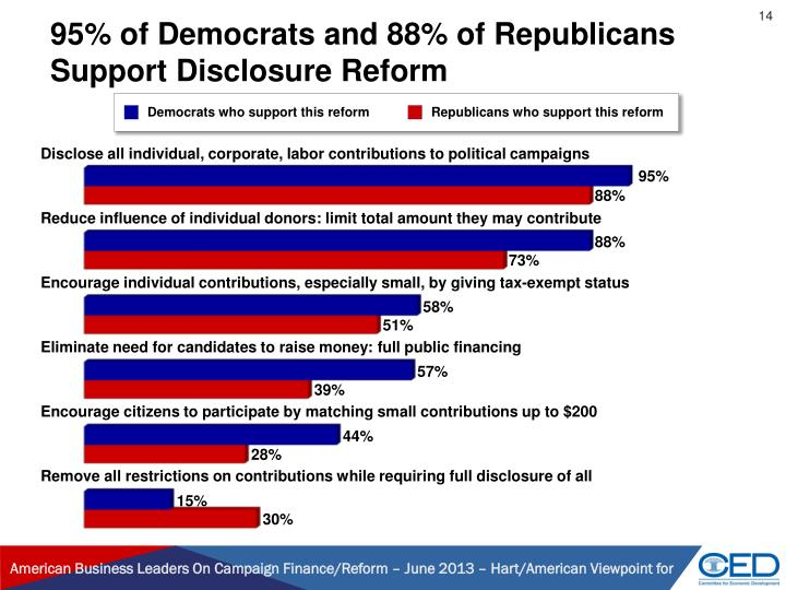 95% of Democrats and 88% of Republicans Support Disclosure Reform