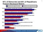 95 of democrats and 88 of republicans support disclosure reform