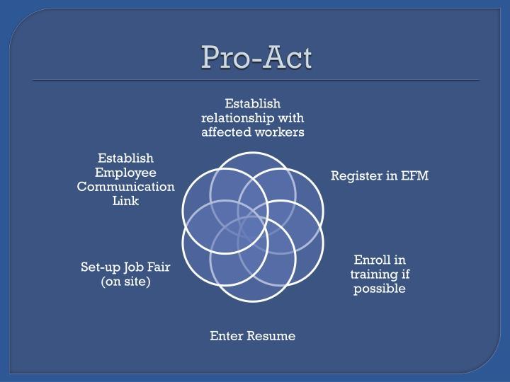 Pro-Act
