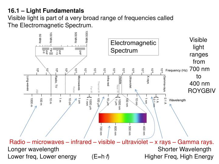16.1 – Light Fundamentals